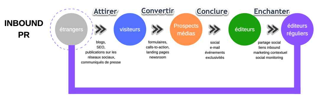 Description des 4 étapes du processus d'inbound PR